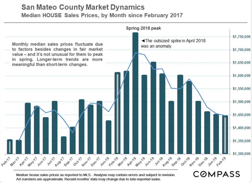 San Mateo Real Estate