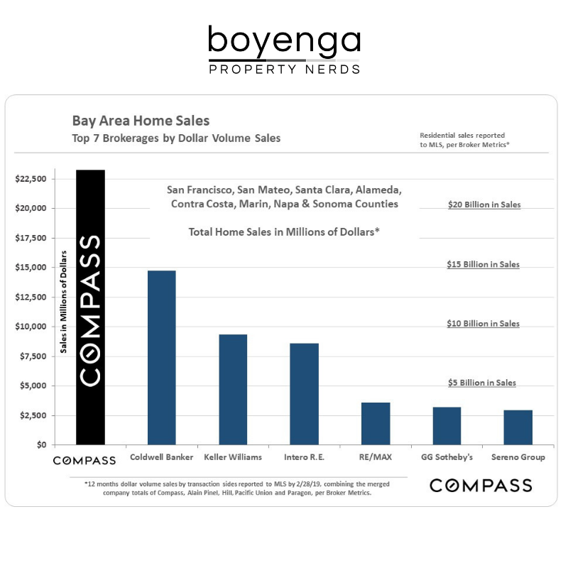 Boyenga Team Top Agent in Bay Area