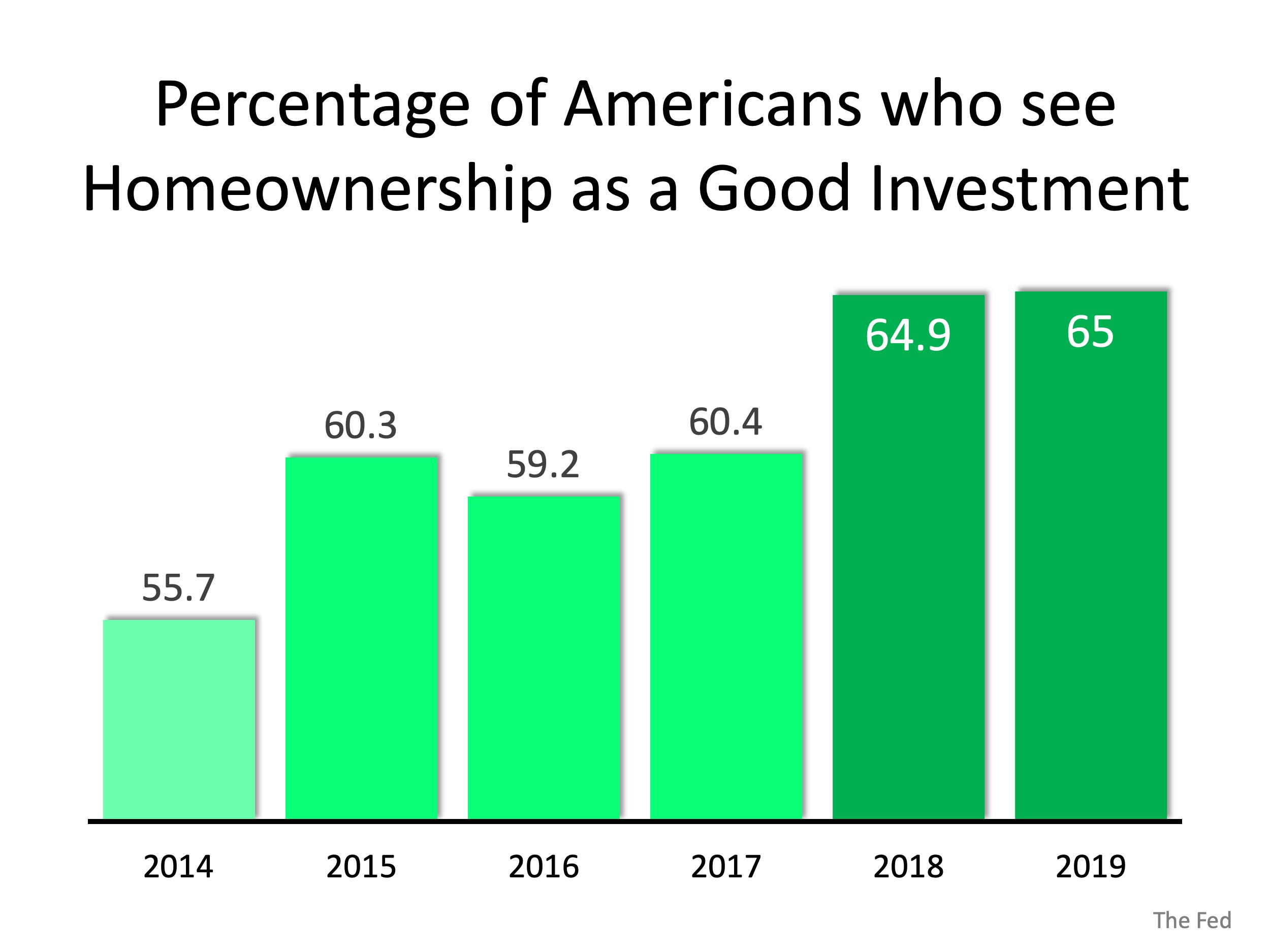 Americans' Powerful Belief in Homeownership as an Investment   Simplifying The Market