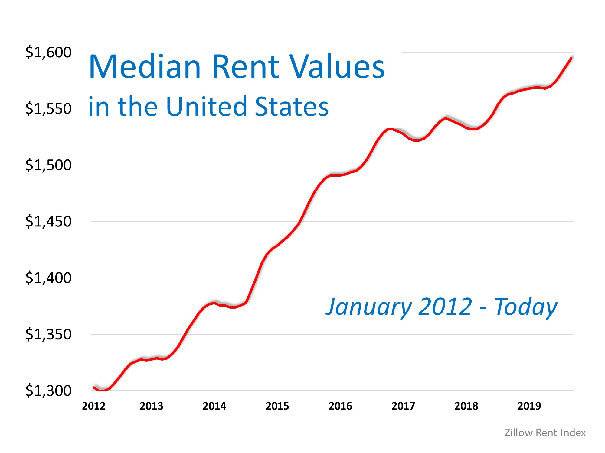 Think Prices Have Skyrocketed? Look at Rents. | Simplifying The Market