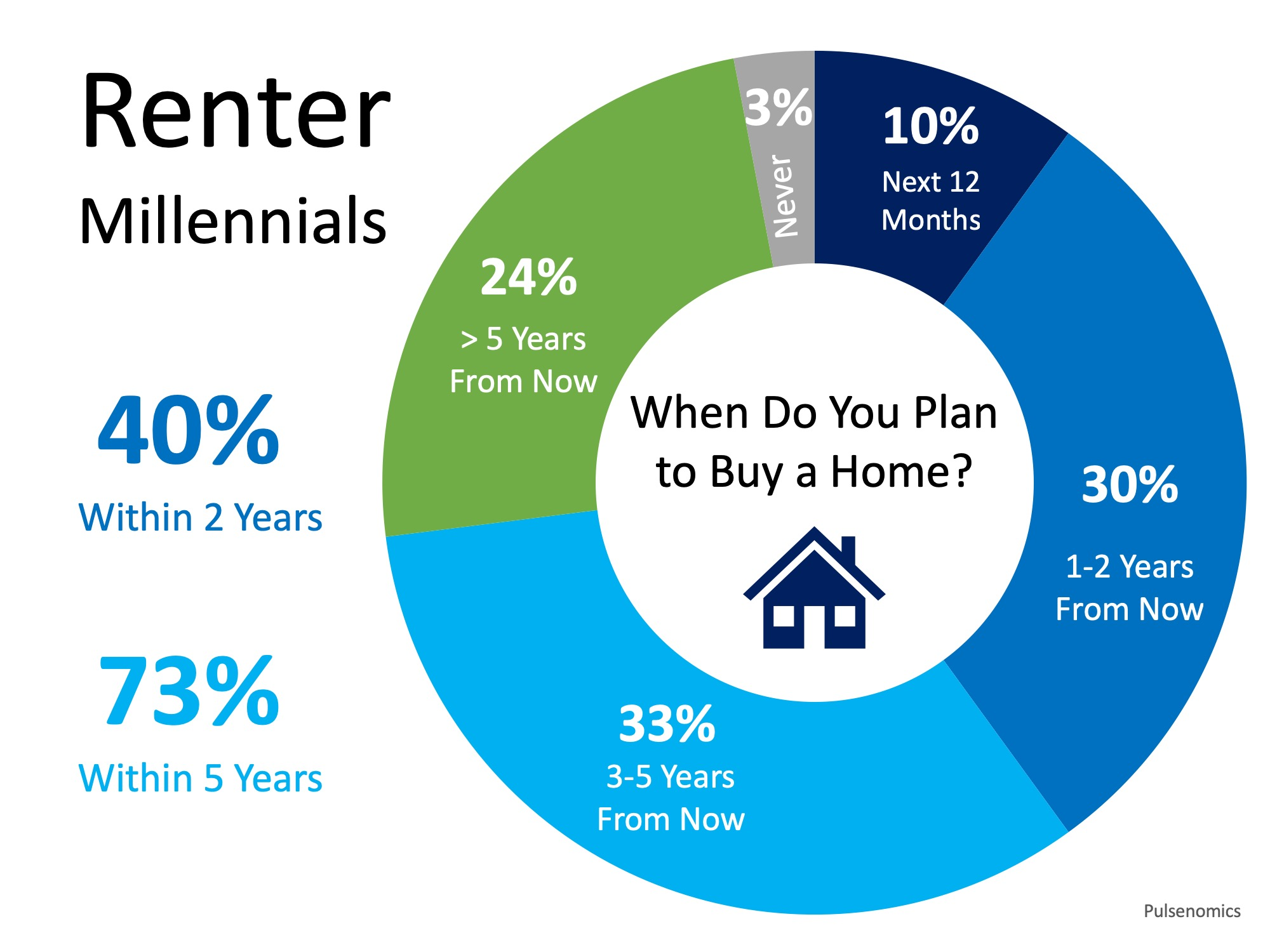Home Buyer Demand Will Be Strong for Years to Come | Simplifying The Market