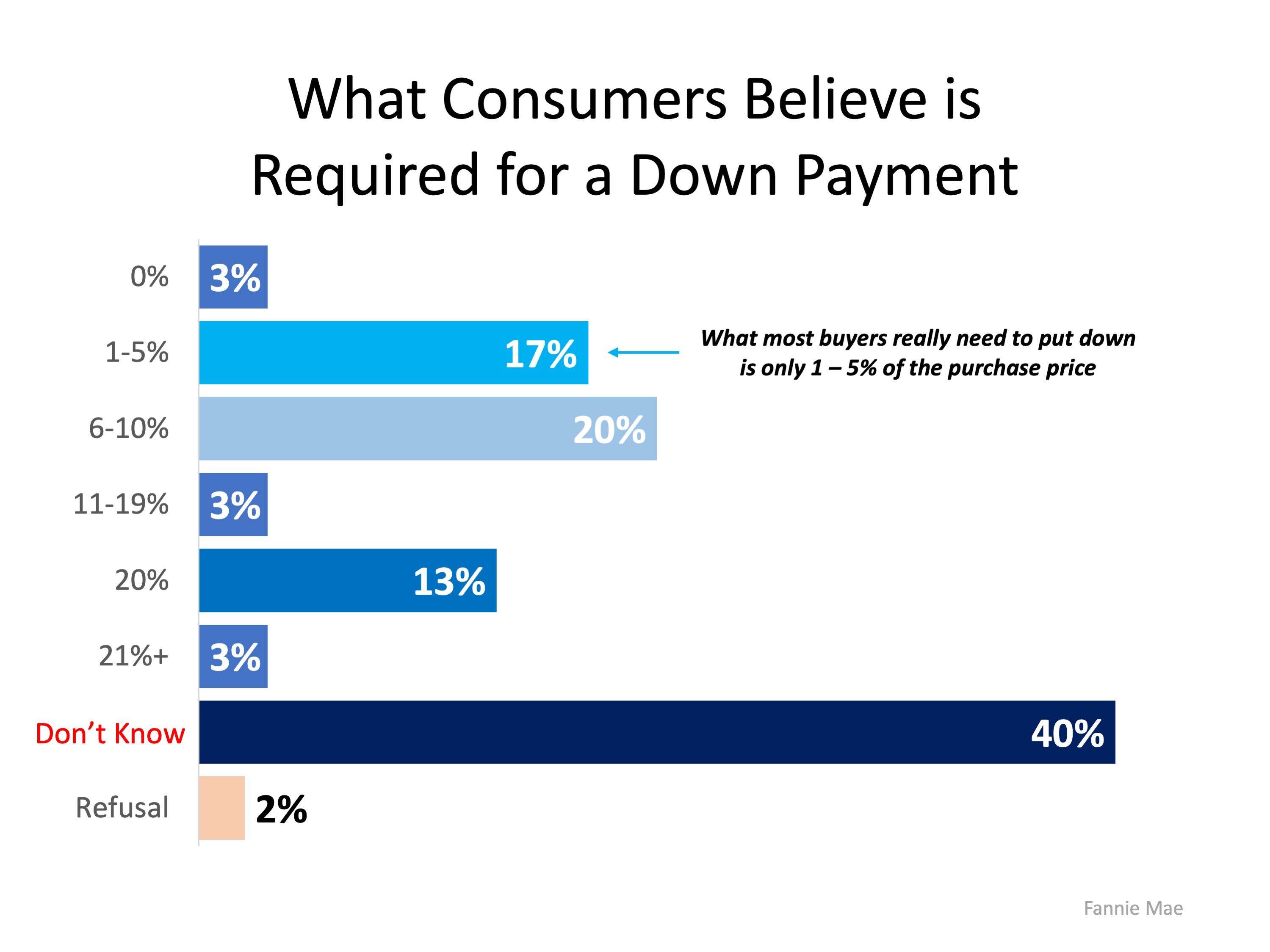 How Much Do You Know About Down Payments?   Simplifying The Market