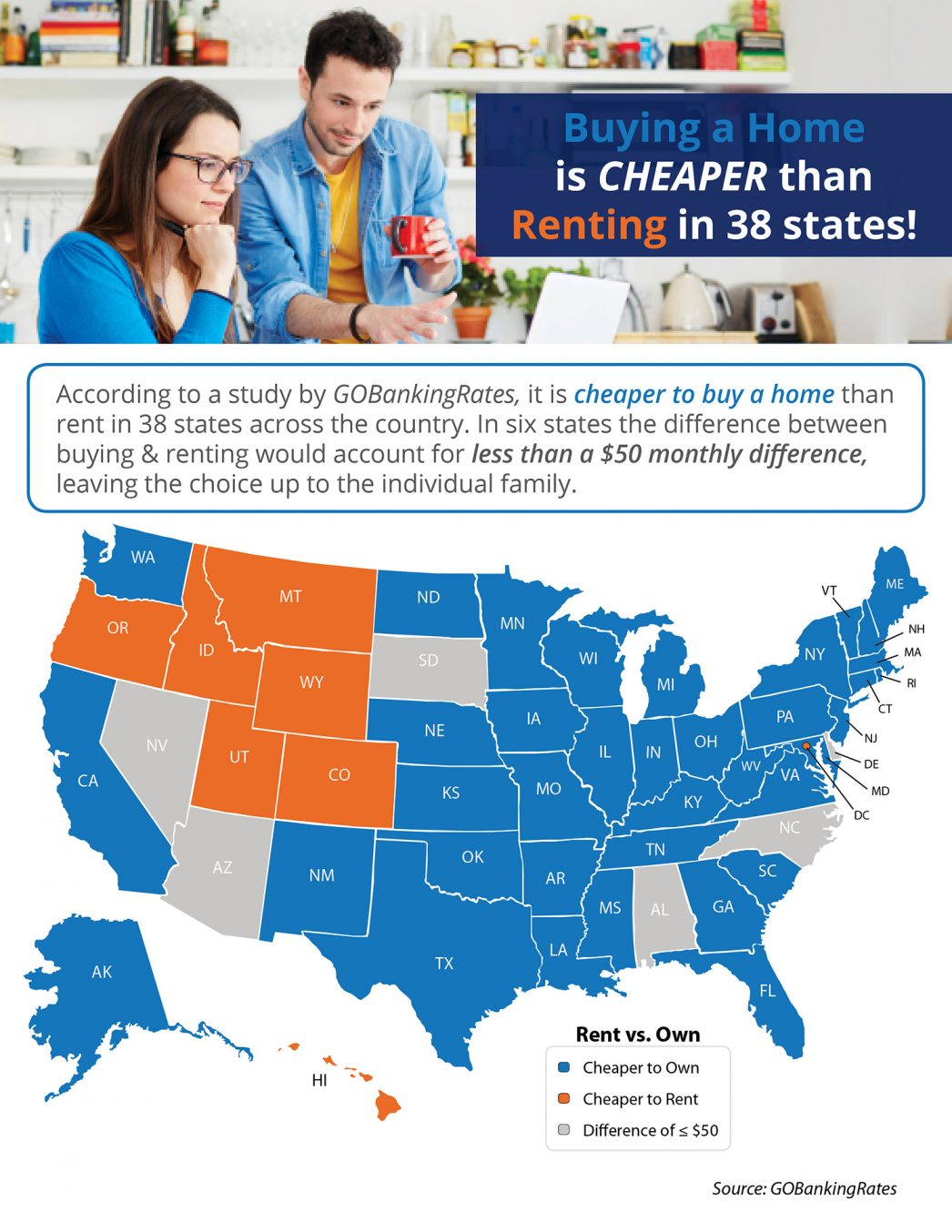 Buying a Home is Cheaper than Renting in Minnesota and 37 Other States! [INFOGRAPHIC]