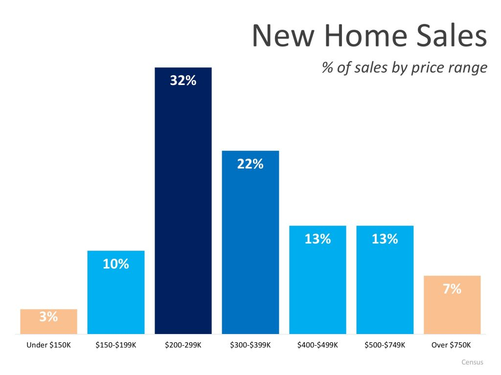 New Home Sales by Price-Range