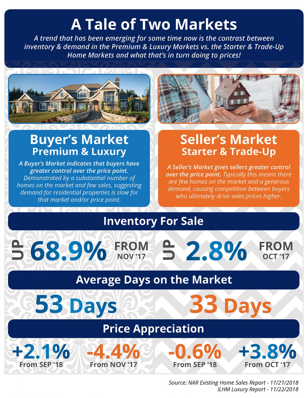 The Tale of Two Markets [INFOGRAPHIC]