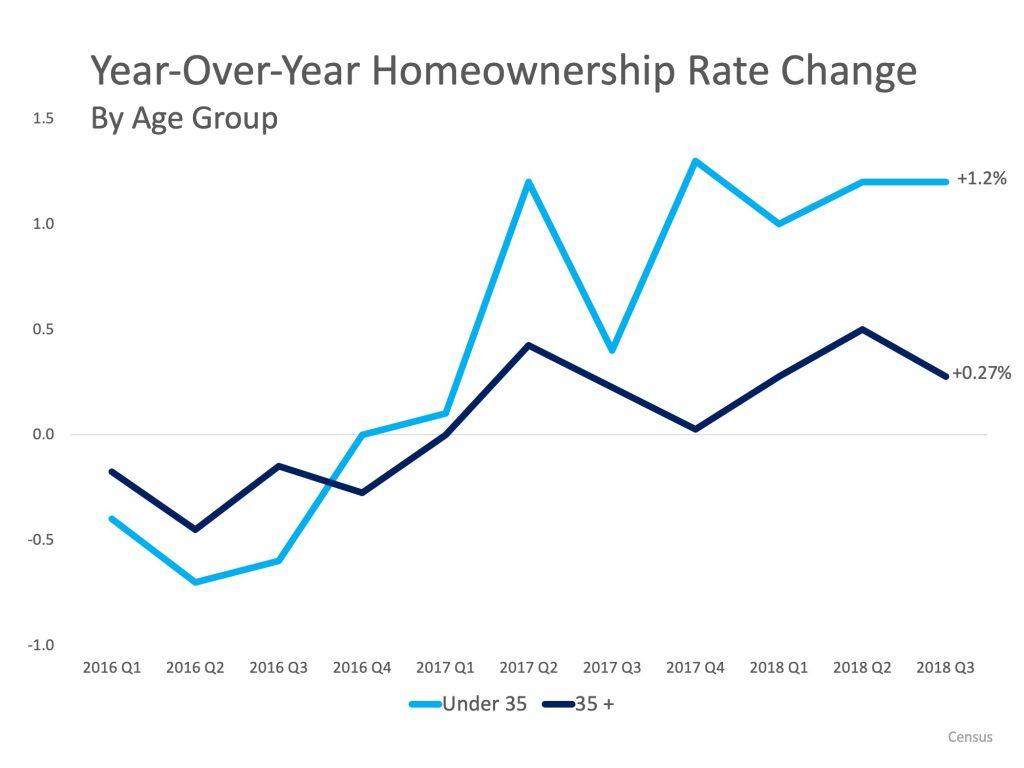 Year Over Year Homeownership Change