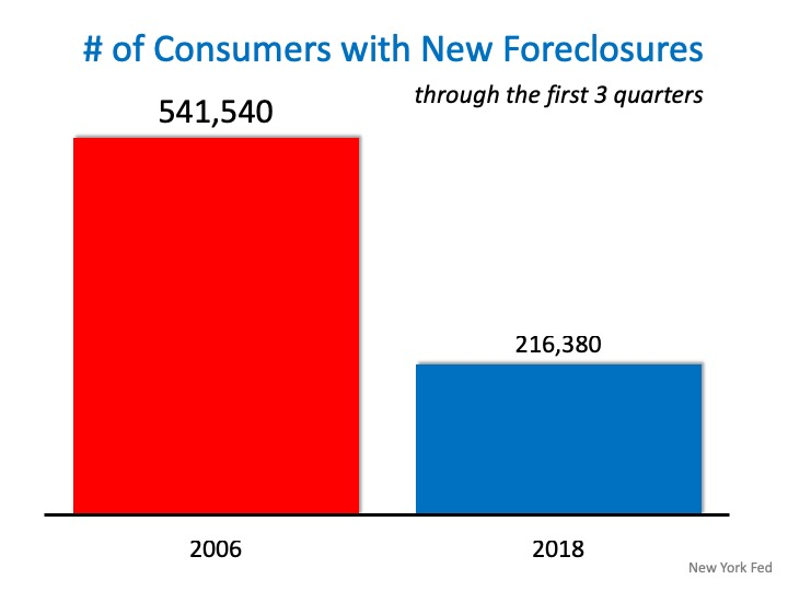 Number of Consumers with New Foreclosures