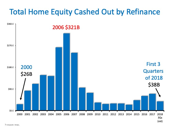 Total Home Equity Cashed Out By Refinance