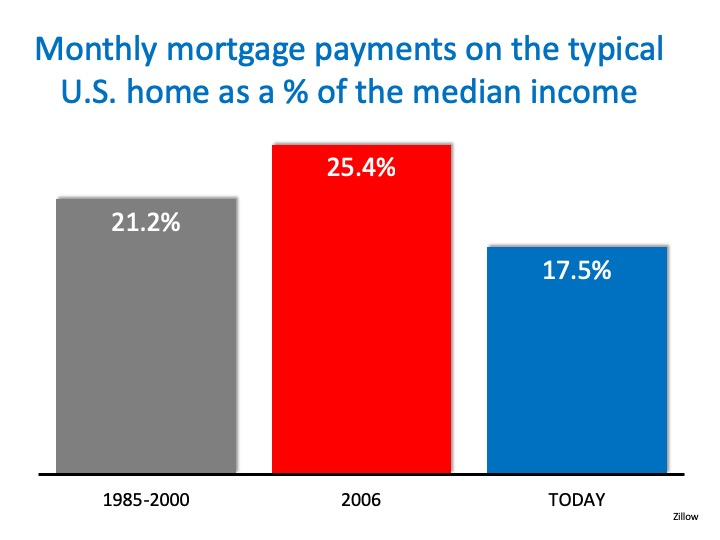 Monthly Mortgage Payments on Typical Home
