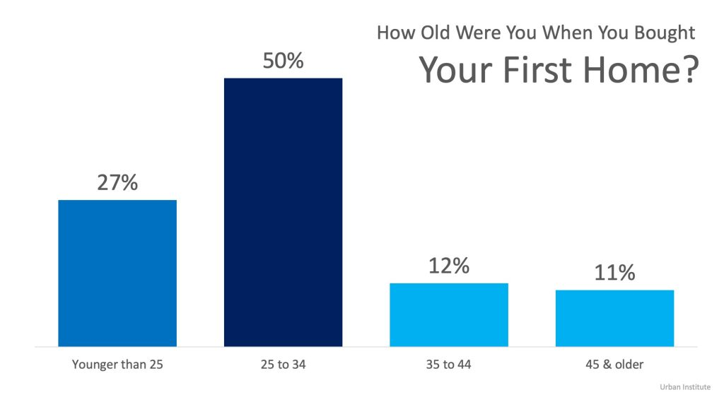 How Old Were You When You Bought Your First Home?