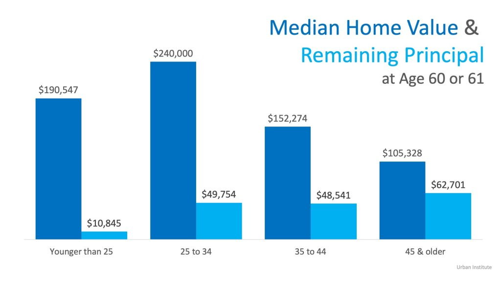 Median Home Value and Remaining Principal