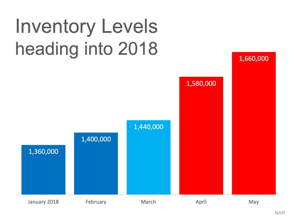 Inventory Levels Heading in to 2018