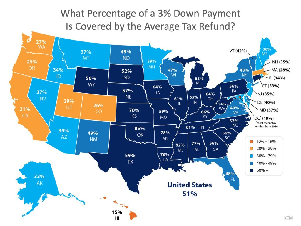 What Percentage of 3 Percent Down is Covered by the Average Tax Refund?