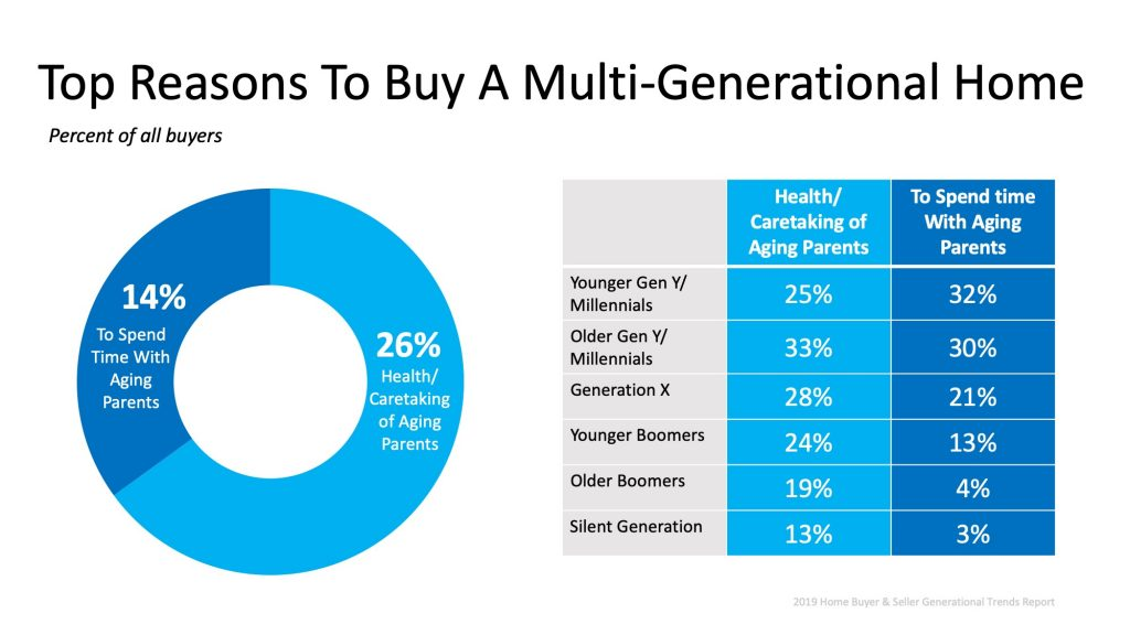Top Reasons to Buy a Multi-Generational Home