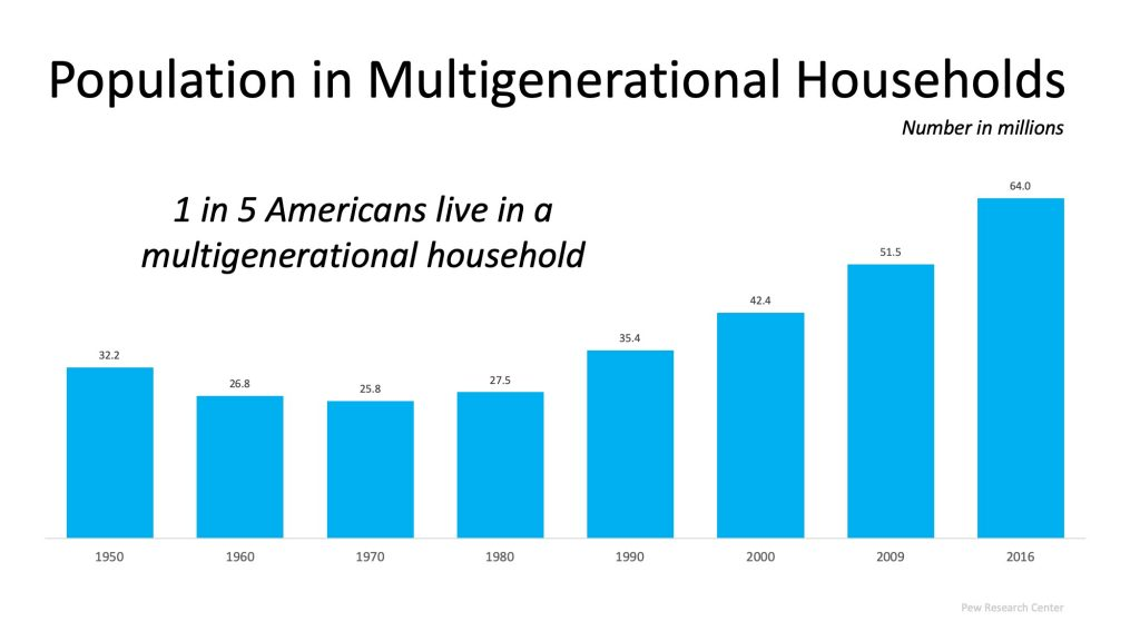Population in Multi-Generational Households
