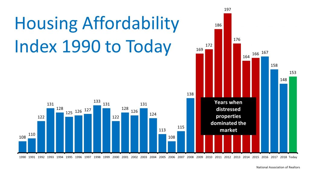 Housing Affordability Index 1990 to Today