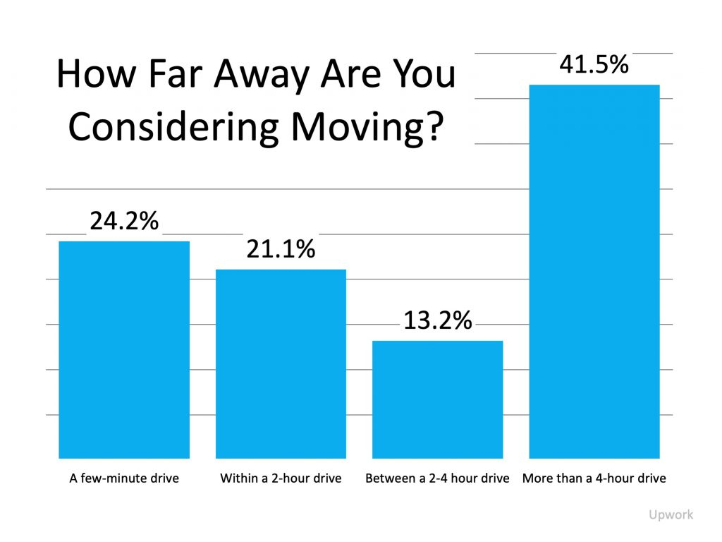 How Far Away Are You Considering Moving?