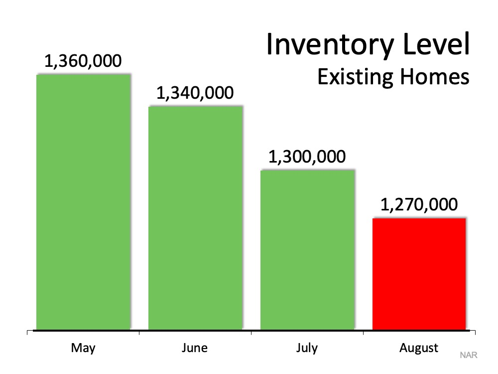 The #1 Reason Not to Wait to List Your House for Sale   Simplifying The Market