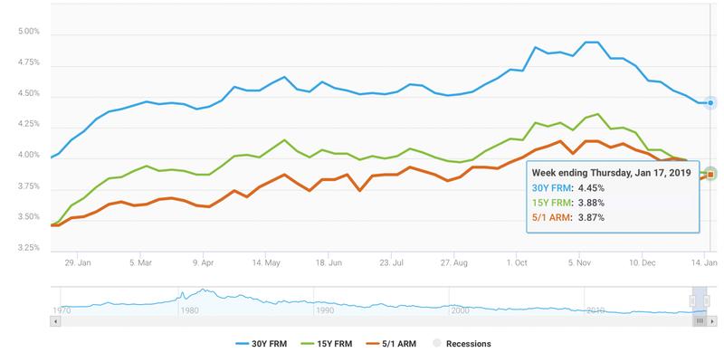 Home mortgage rates are changing mortgage chart indigo skye group blog