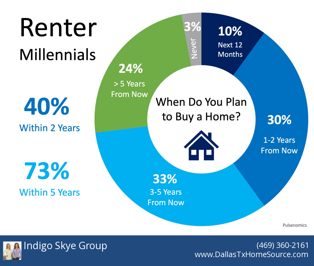 home buyer demand is high indigo skye group blog