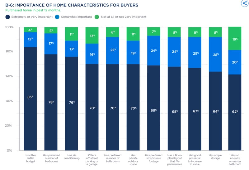 zillow chart of things homebuyers want